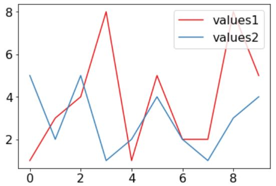 Pythonでグラフ化