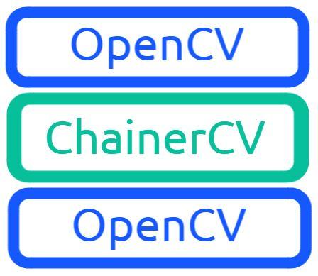 OpenCVとChainerCV