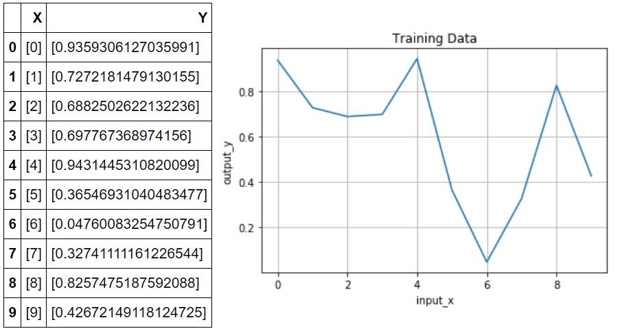 システム解析用の実験データ