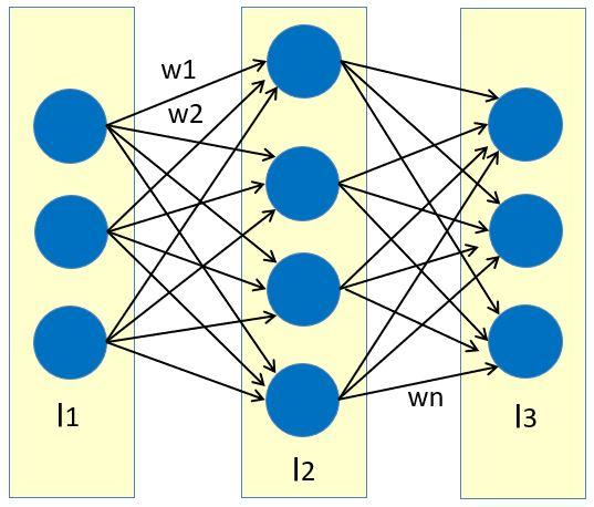 ニューラルネットワーク
