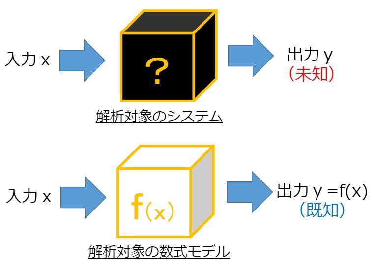 システム解析