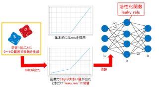 動的ニューラルネットワークの設計コンセプト