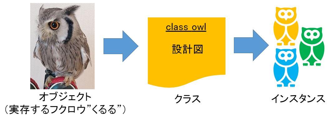 クラス図の説明用