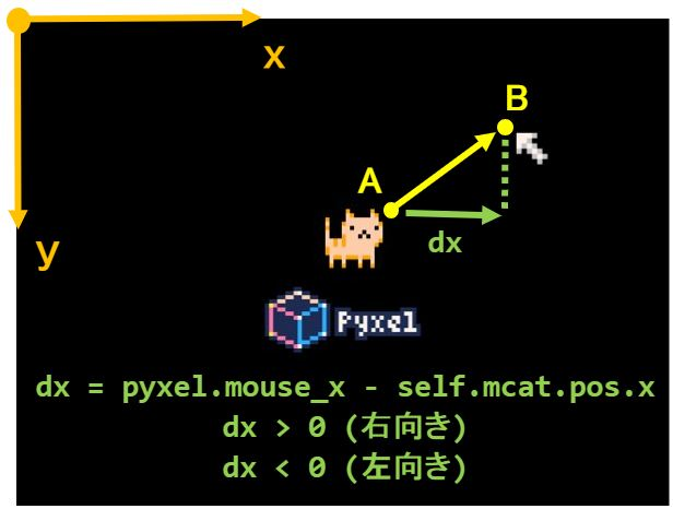 Pyxelとベクトル