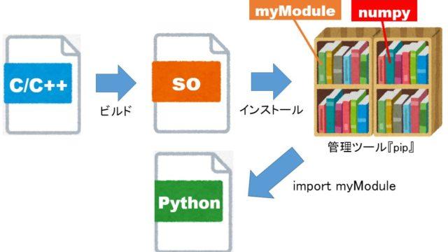 Python C API