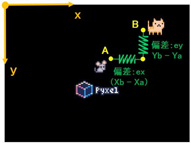 Pyxelと人工知能