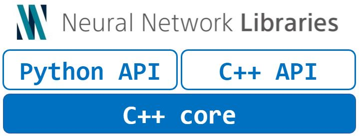 Neural Network LibrariesとC++