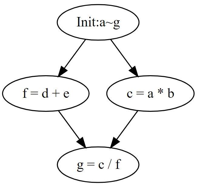 C++で並列処理・マルチタスク