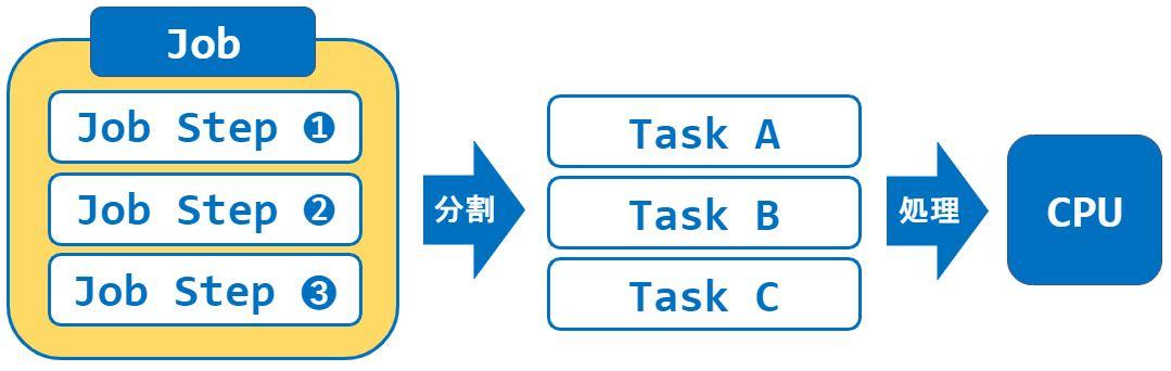 Cpp_Taskflow