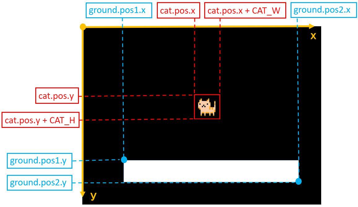 Pythonで衝突の物理シミュレーション