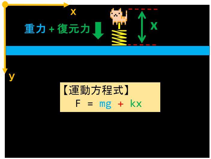 Pythonでバンジージャンプの物理シミュレーション
