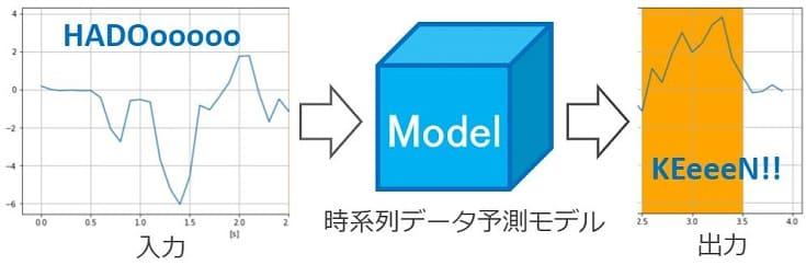 LSTMによる時系列データ予測モデル