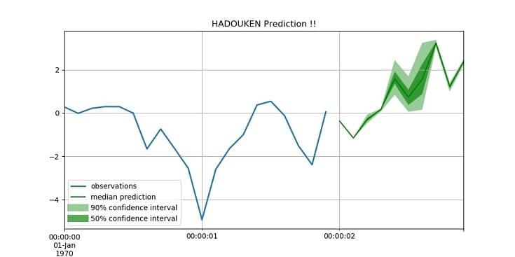時系列データ予測