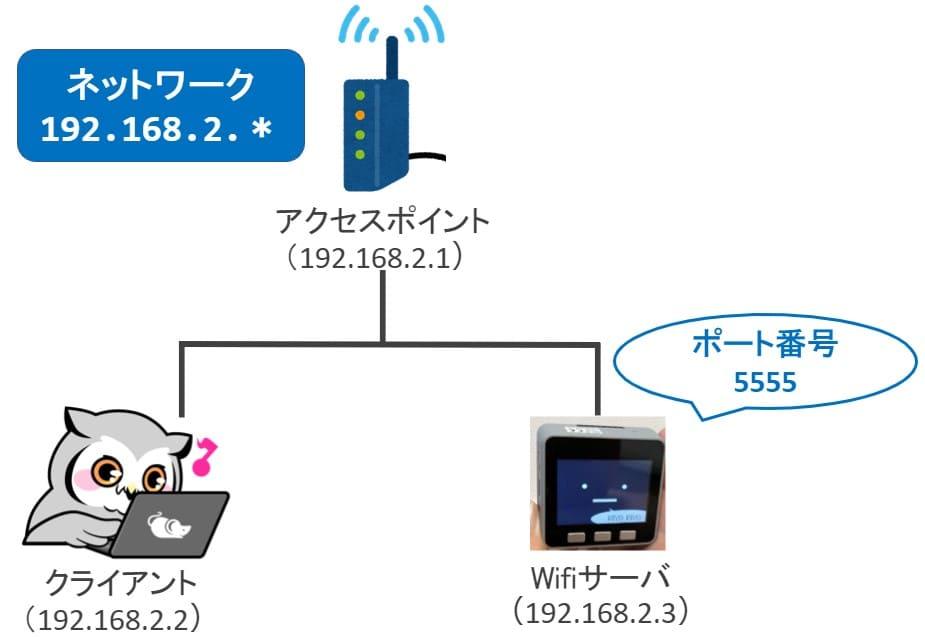 ネットワークやIPアドレス