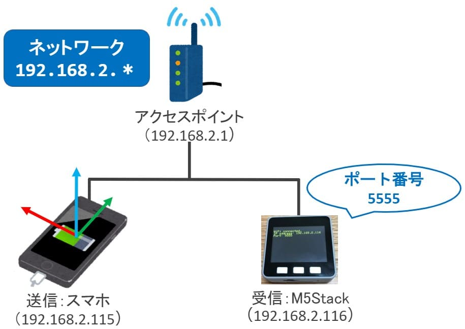 M5StackとスマホのUDP通信