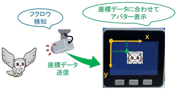 【M5Stack】深層学習による物体検出を用いたアバターアプリ