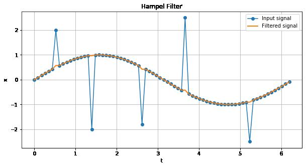 信号処理で外れ値検出(異常検知)