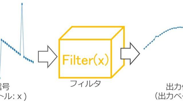 信号処理におけるフィルタのイメージ
