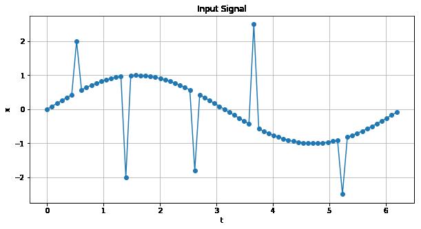 sin波形とスパイク