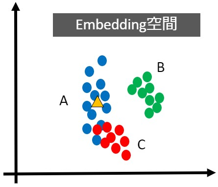 Embedding Space