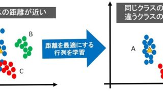 距離学習(Metric Learning)
