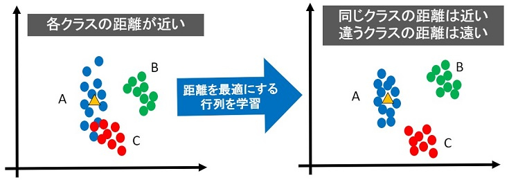 距離学習(Metric Learning)