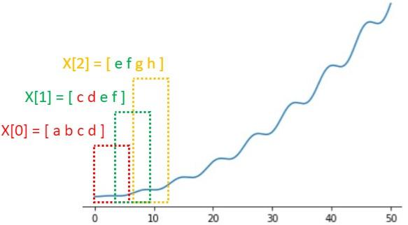 時系列データのセグメンテーション(オーバーラップあり)
