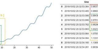 ラベルを考慮した時系列データのセグメンテーション