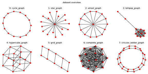 Mini-Graph-Classification-Dataset