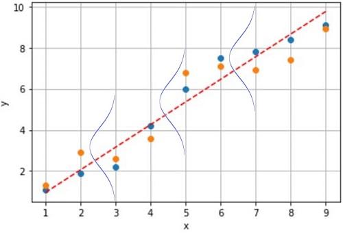 一般化線形モデルと正規分布