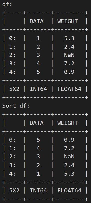 dataframe-goでソート