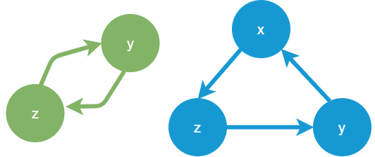 循環グラフ