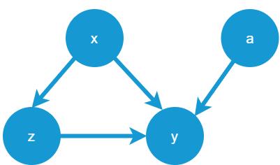 有向非循環グラフ