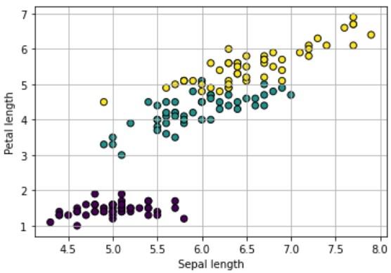 irisデータセットの可視化