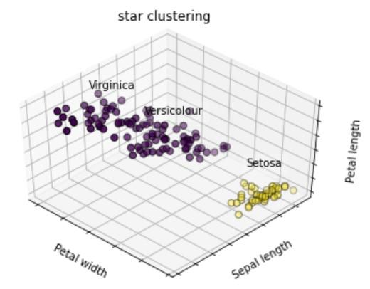 star-clusteringによるクラスタリング