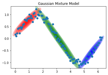 GMM(Gaussian Mixture Models)
