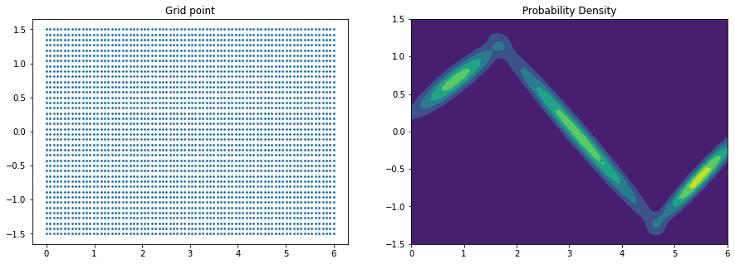 確率密度関数の可視化