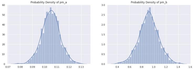 ベイズ統計モデリング MCMC