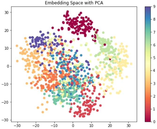 PCAによる次元削減から可視化まで