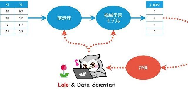 データサイエンス