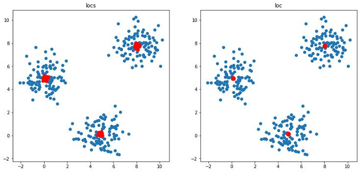 GMMによる平均値の推論