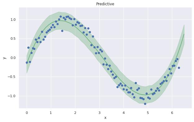 pyroでベイズ統計モデリング