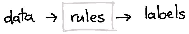 ルールベースシステム