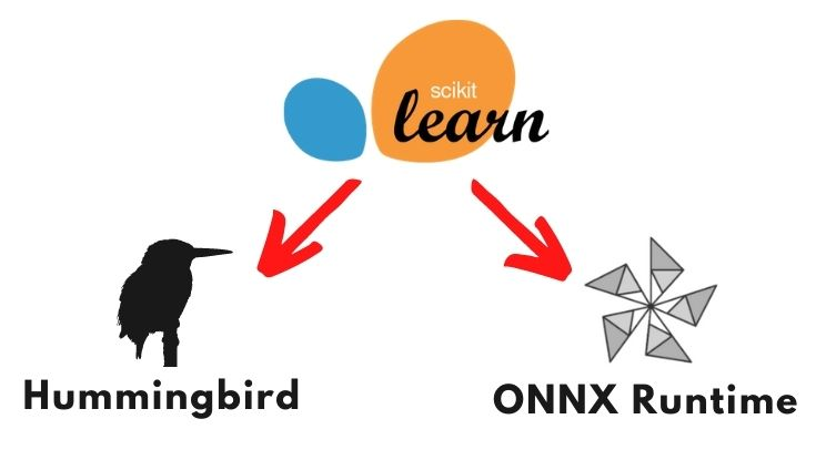 HummingbirdとONNX Runtime