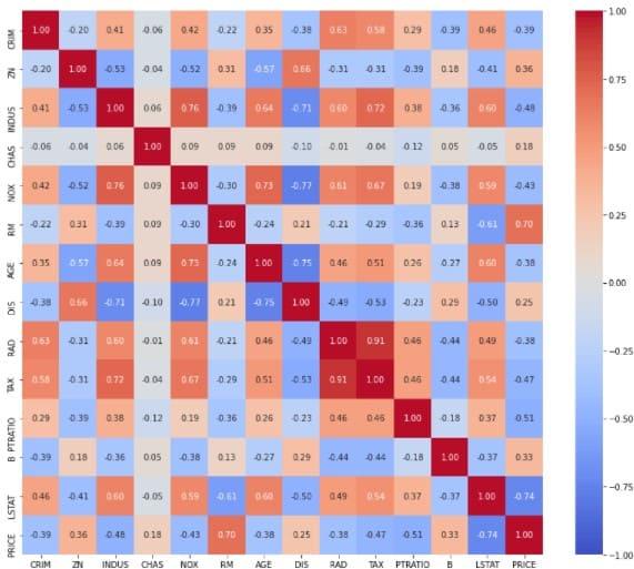相関係数のヒートマップ